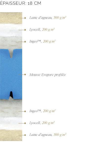 Composition du matelas Berceuse